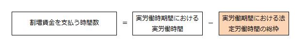 変形労働時間制の清算計算式