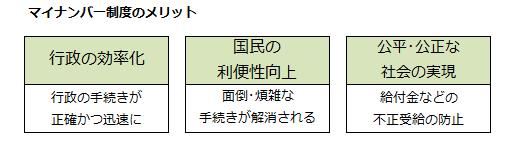 マイナンバー制度のメリット画像