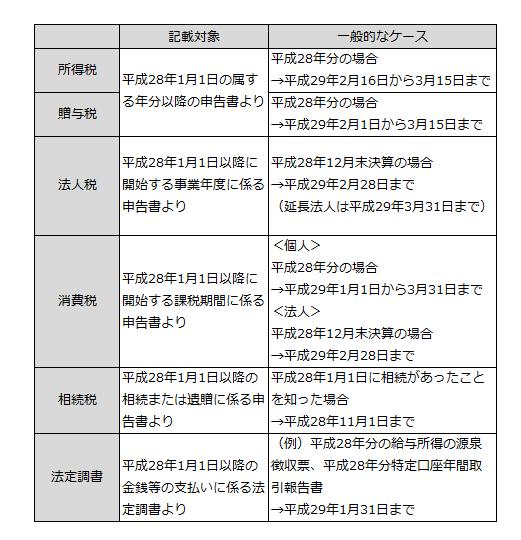 税務関係のマイナンバースケジュール画像